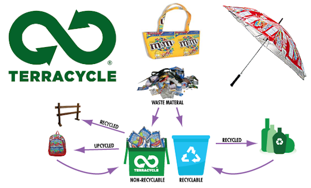Terracycle Social Business News I Genius